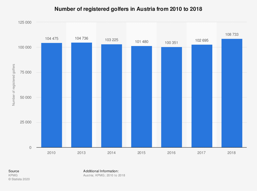 Statistic: Number of registered golfers in Austria from 2010 to 2018 | Statista