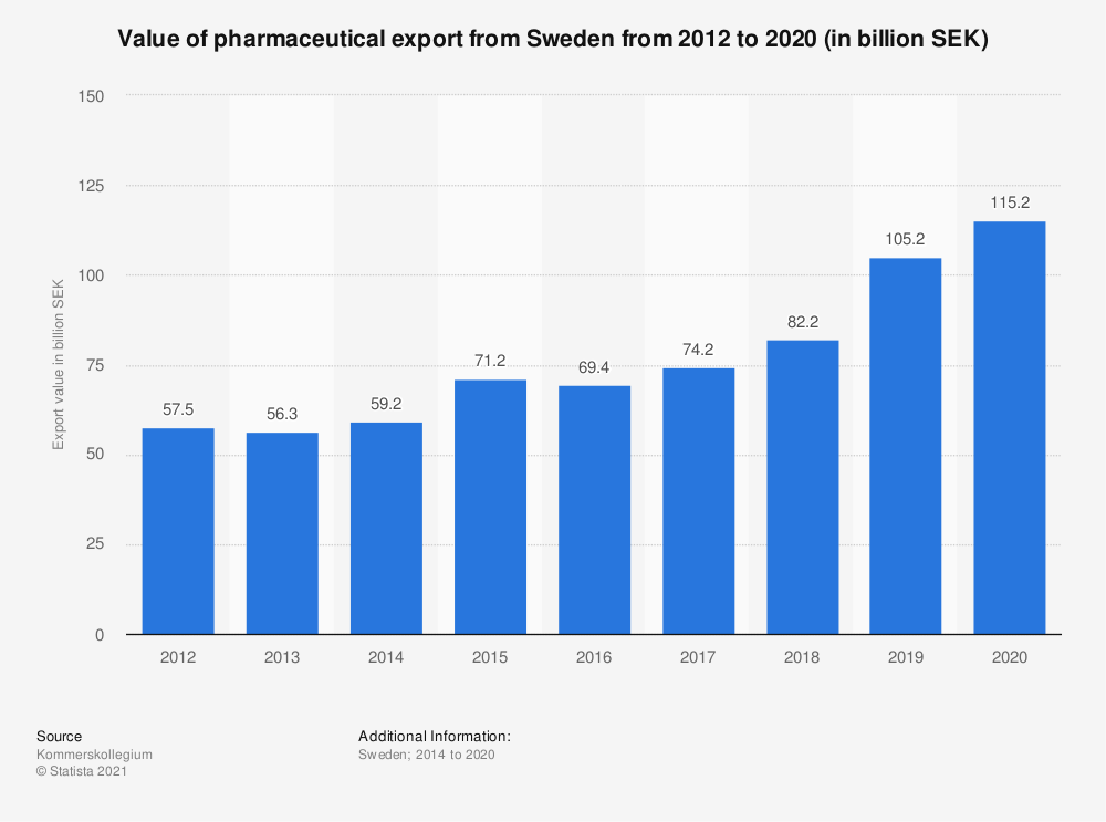 Statistic: Value of pharmaceutical export from Sweden from 2012 to 2020 (in billion SEK)  | Statista