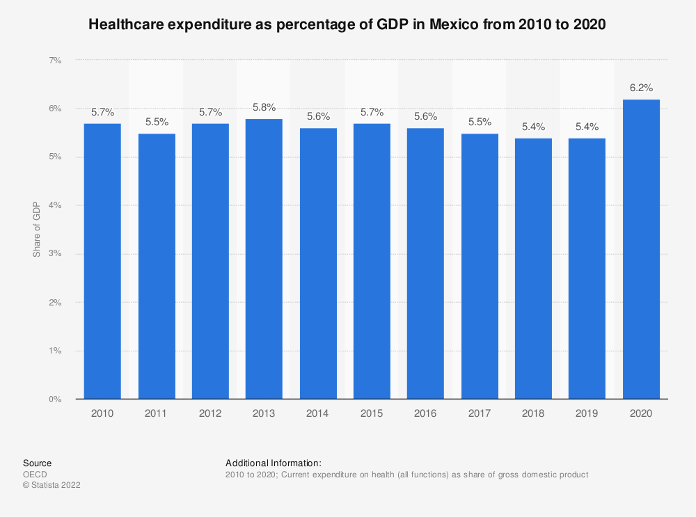 Statistic: Healthcare expenditure as percentage of GDP in Mexico from 2010 to 2016 | Statista