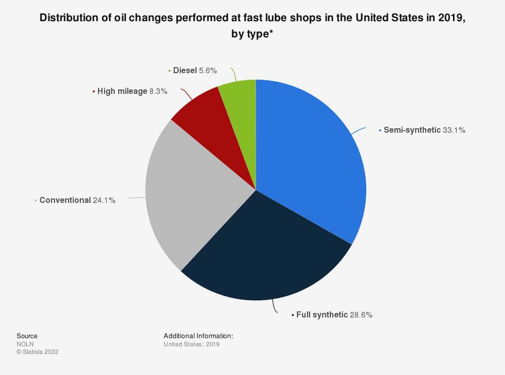 Statistic: Distribution of oil changes performed at United States fast lube shops in 2018, by type | Statista
