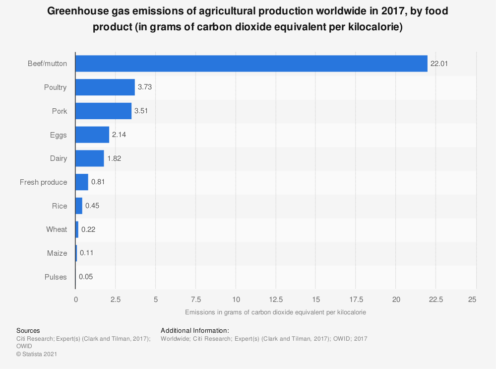 Statistic: Greenhouse gas emissions of agricultural production worldwide in 2017, by food product (in grams of carbon dioxide equivalent per kilocalorie) | Statista