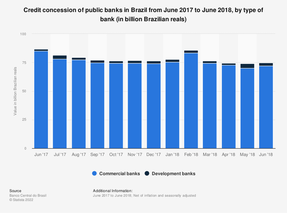 Statistic: Credit concession of public banks in Brazil from June 2017 to June 2018, by type of bank (in billion Brazilian reals) | Statista