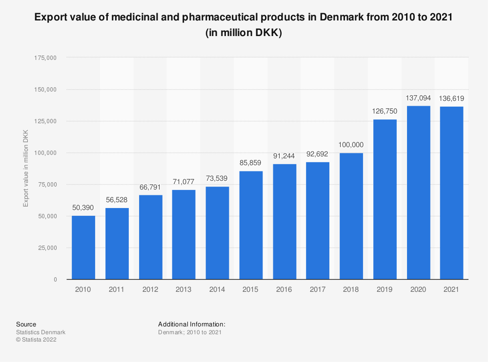 Statistic: Export value of medicinal and pharmaceutical products in Denmark from 2010 to 2020 (in million DKK)    Statista