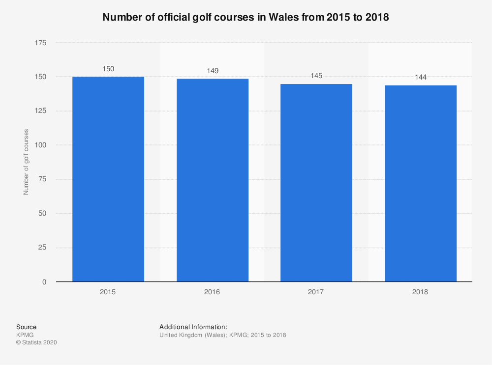 Statistic: Number of official golf courses in Wales from 2015 to 2017  | Statista