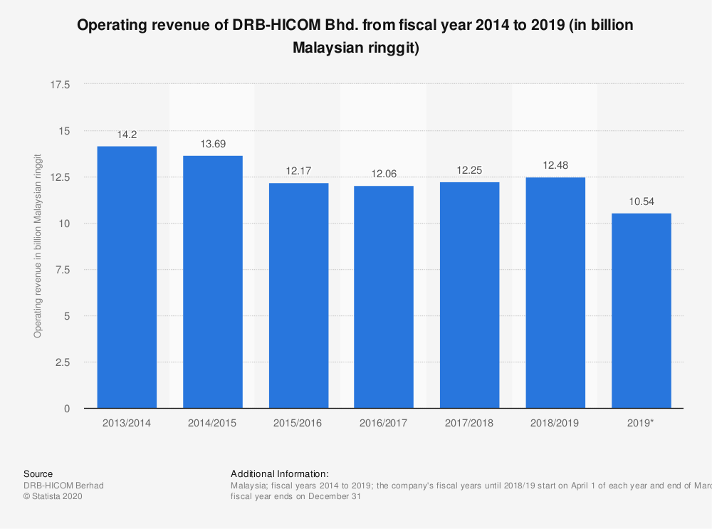 Statistic: Operating revenue of DRB-HICOM Bhd. from fiscal year 2014 to 2019 (in billion Malaysian ringgit) | Statista
