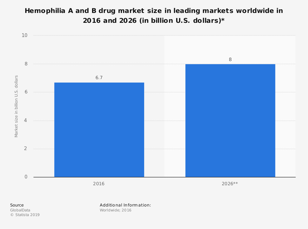Statistic: Hemophilia A and B drug market size in leading markets worldwide in 2016 and 2026 (in billion U.S. dollars)* | Statista