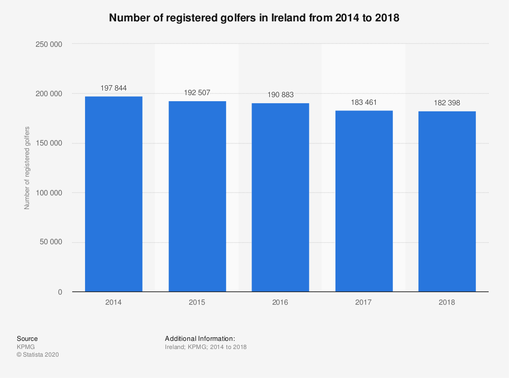 Statistic: Number of registered golfers in Ireland from 2014 to 2018 | Statista