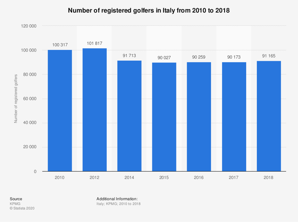 Statistic: Number of registered golfers in Italy from 2010 to 2018 | Statista