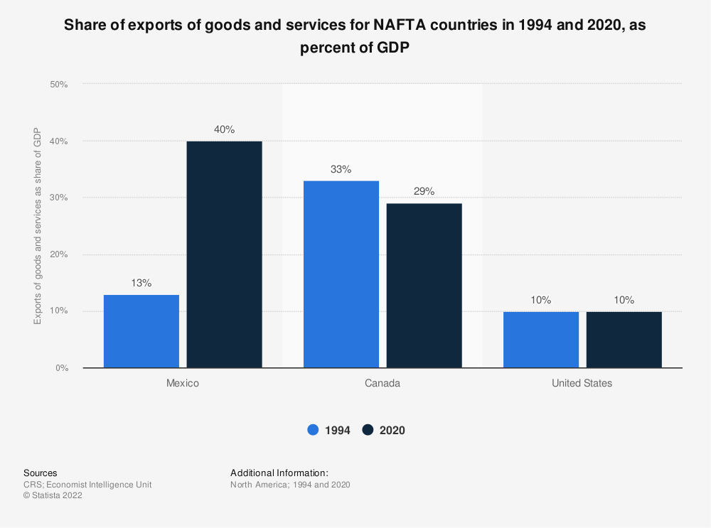 Statistic: Share of exports of goods and services for NAFTA countries in 1994 and 2017, as percent of GDP | Statista