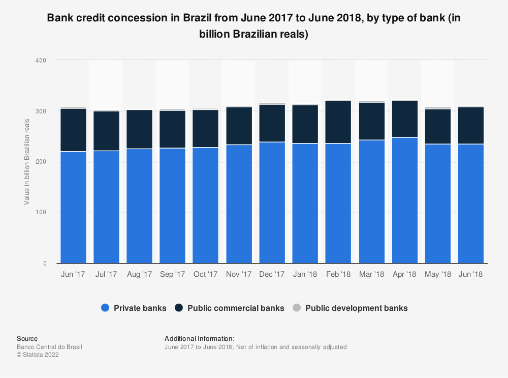 Statistic: Bank credit concession in Brazil from June 2017 to June 2018, by type of bank (in billion Brazilian reals) | Statista