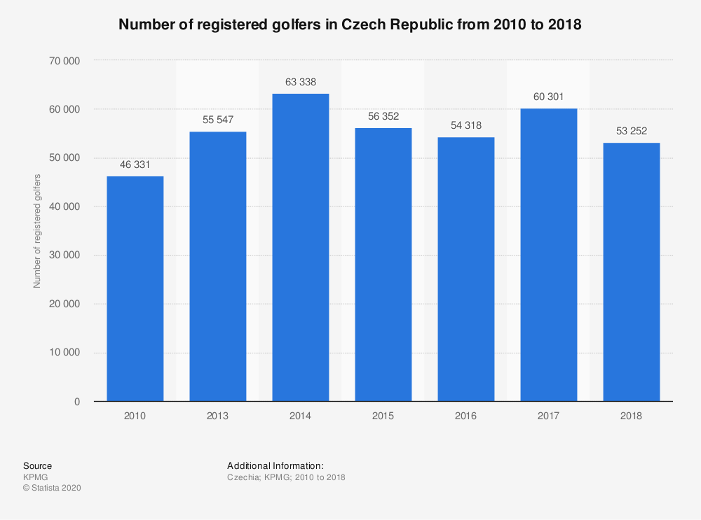 Statistic: Number of registered golfers in Czech Republic from 2010 to 2018 | Statista