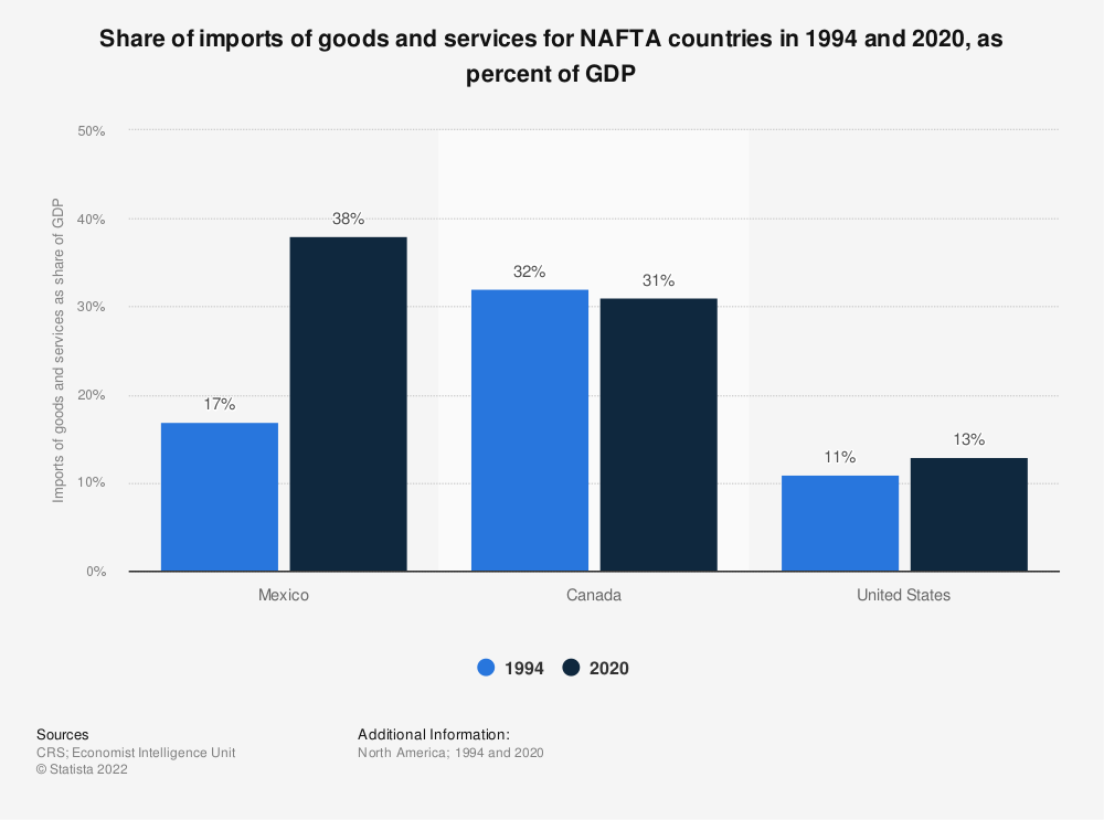 Statistic: Share of imports of goods and services for NAFTA countries in 1994 and 2018, as percent of GDP | Statista