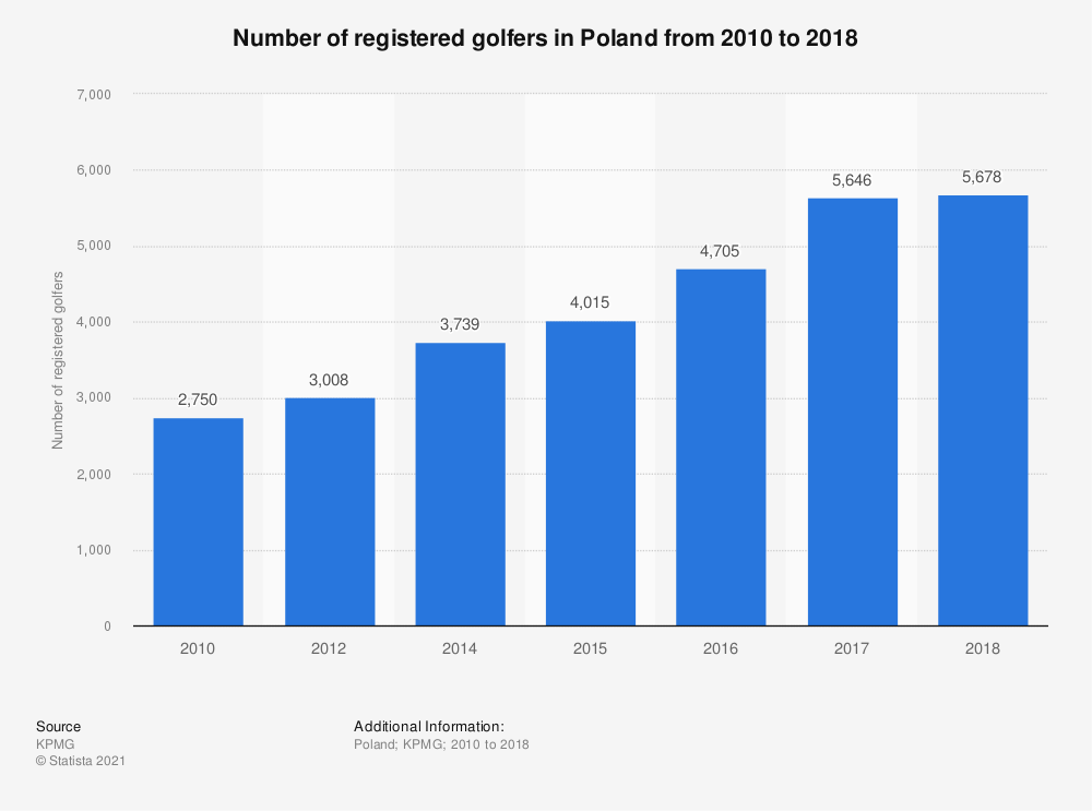 Statistic: Number of registered golfers in Poland from 2010 to 2017  | Statista