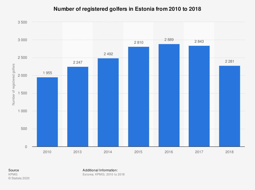 Statistic: Number of registered golfers in Estonia from 2010 to 2018 | Statista