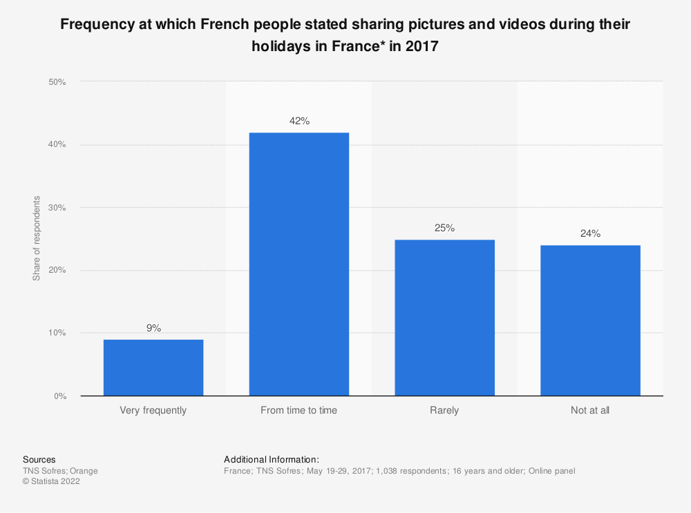 Statistic: Frequency at which French people stated sharing pictures and videos during their holidays in France* in 2017 | Statista