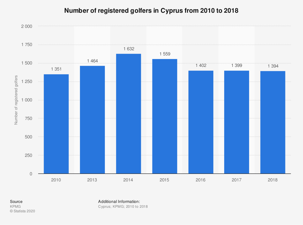 Statistic: Number of registered golfers in Cyprus from 2010 to 2017  | Statista