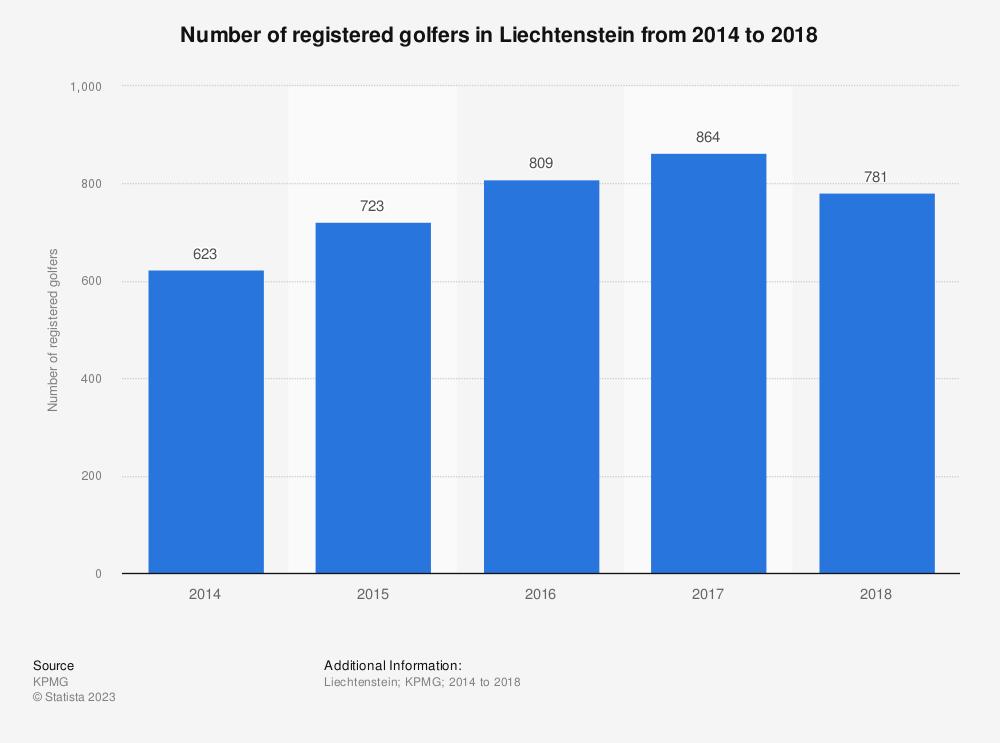 Statistic: Number of registered golfers in Liechtenstein from 2014 to 2018 | Statista