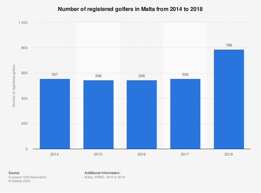 Statistic: Number of registered golfers in Malta from 2014 to 2017  | Statista
