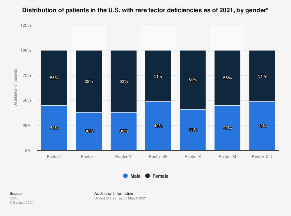 Statistic: Distribution of patients in the U.S. with rare factor deficiencies as of 2018, by gender*  | Statista