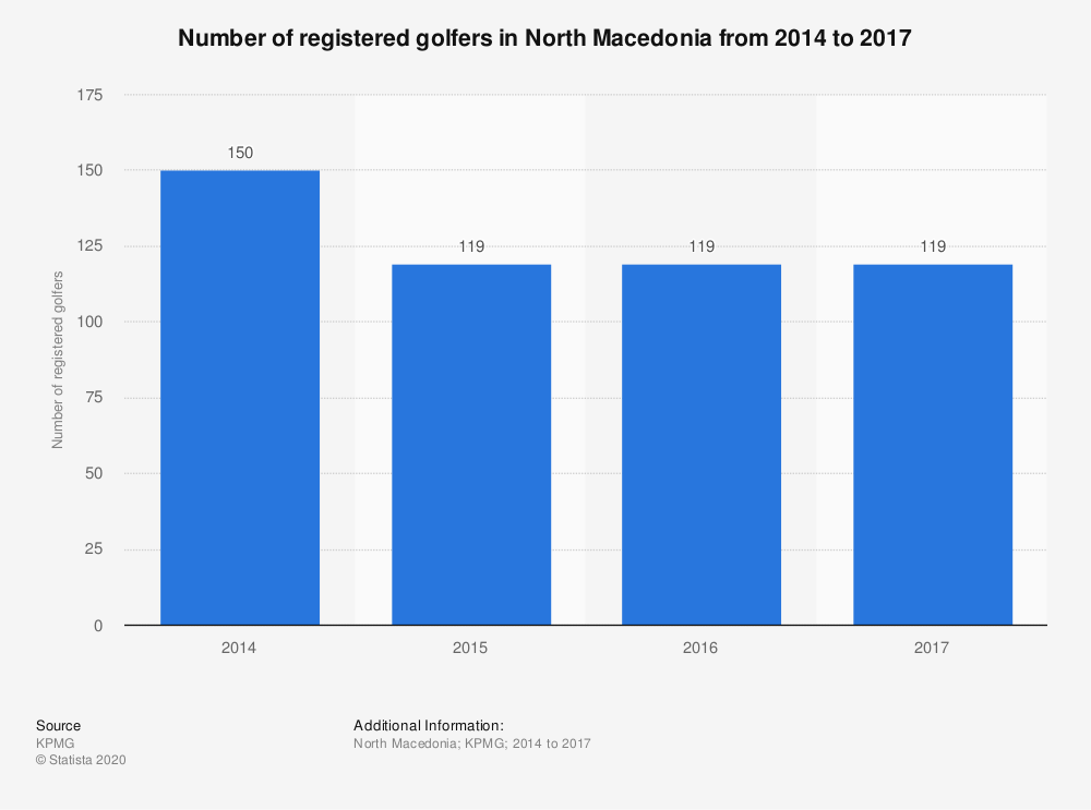 Statistic: Number of registered golfers in North Macedonia from 2014 to 2017  | Statista