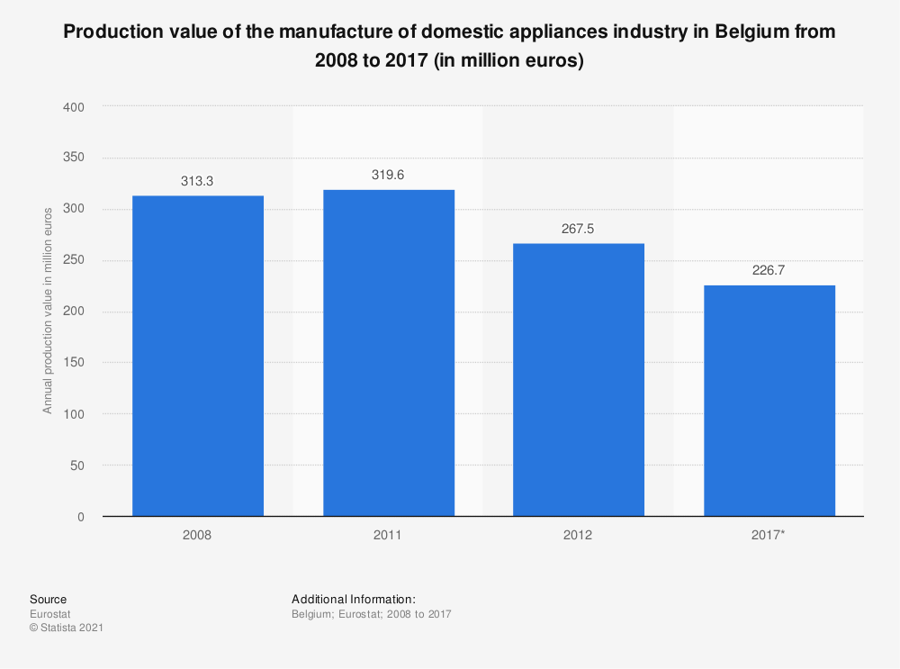 Statistic: Production value of the manufacture of domestic appliances industry in Belgium from 2008 to 2017 (in million euros) | Statista