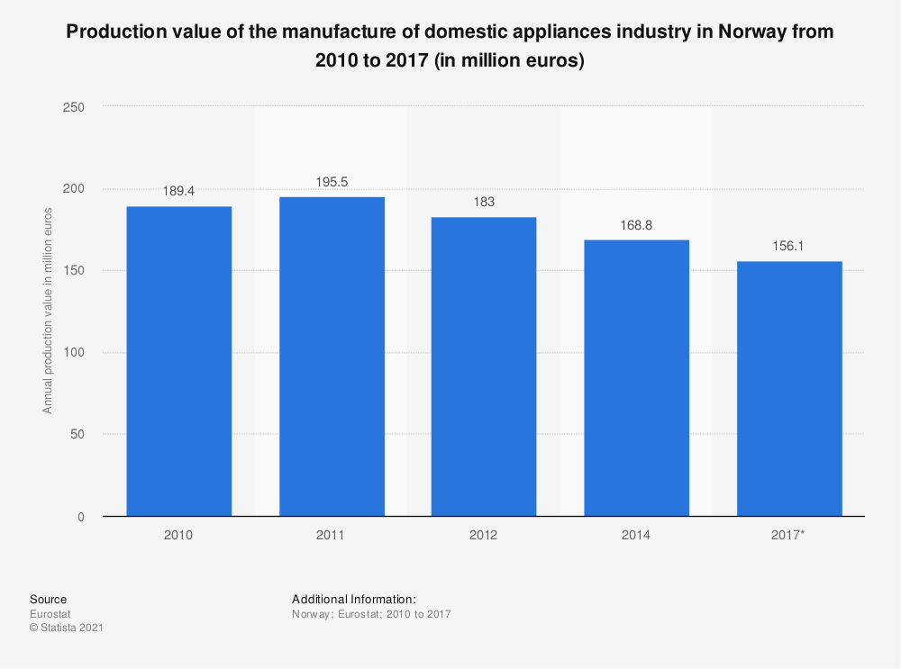 Statistic: Production value of the manufacture of domestic appliances industry in Norway from 2010 to 2017 (in million euros) | Statista