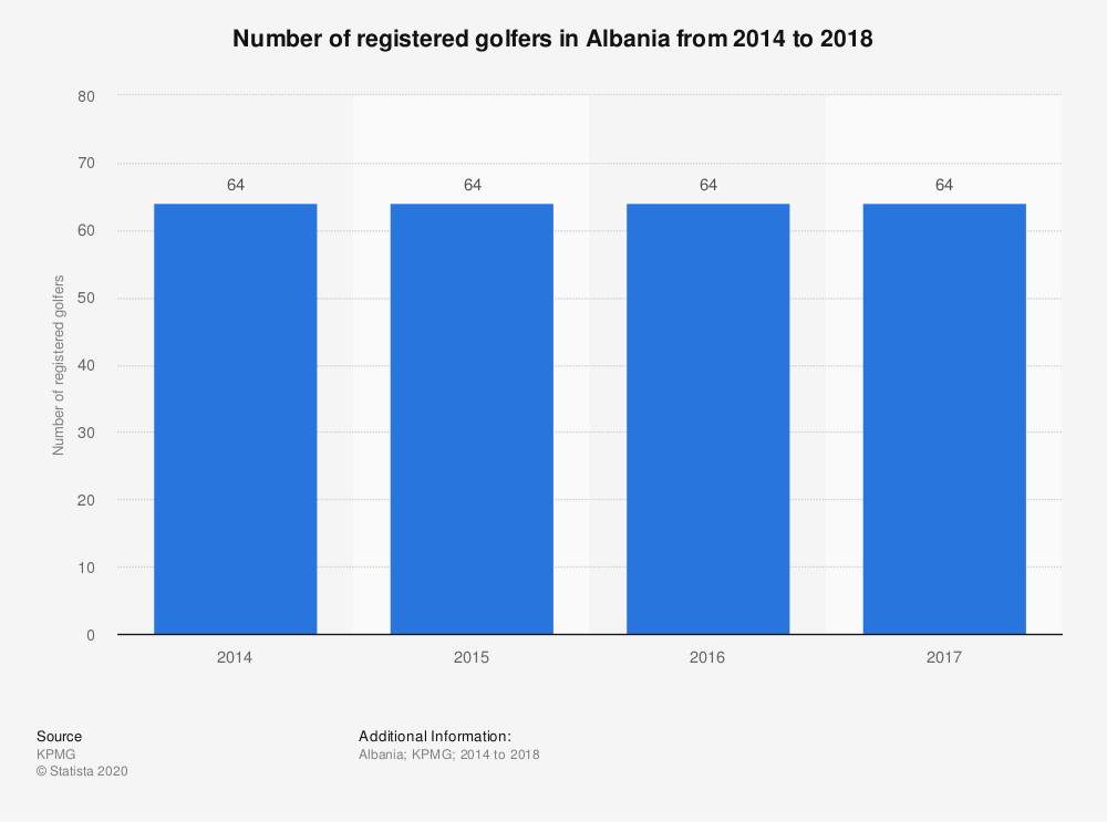 Statistic: Number of registered golfers in Albania from 2014 to 2018 | Statista