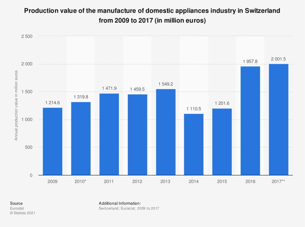 Statistic: Production value of the manufacture of domestic appliances industry in Switzerland from 2009 to 2017 (in million euros) | Statista