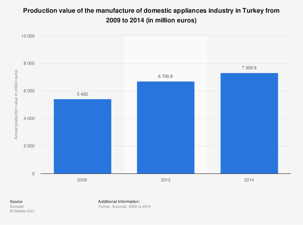 Statistic: Production value of the manufacture of domestic appliances industry in Turkey from 2009 to 2014 (in million euros) | Statista