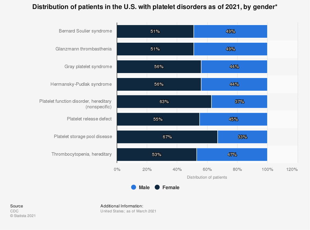 Statistic: Distribution of patients in the U.S. with platelet disorders as of 2019, by gender*  | Statista