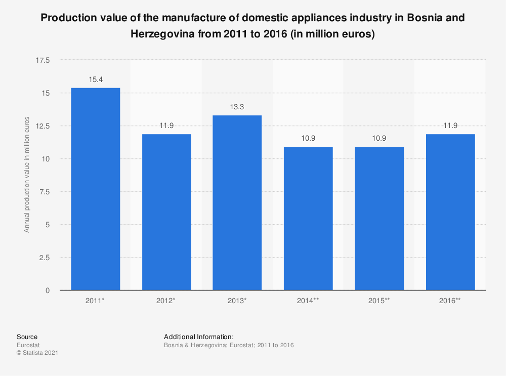 Statistic: Production value of the manufacture of domestic appliances industry in Bosnia and Herzegovina from 2011 to 2016 (in million euros) | Statista