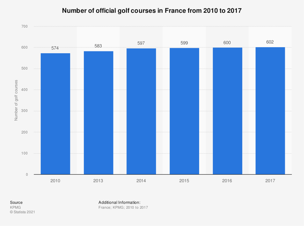 Statistic: Number of official golf courses in France from 2010 to 2017  | Statista