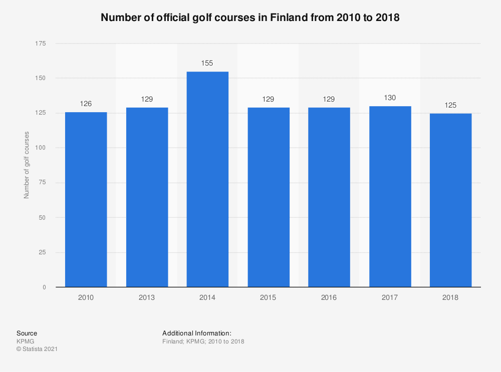 Statistic: Number of official golf courses in Finland from 2010 to 2018 | Statista