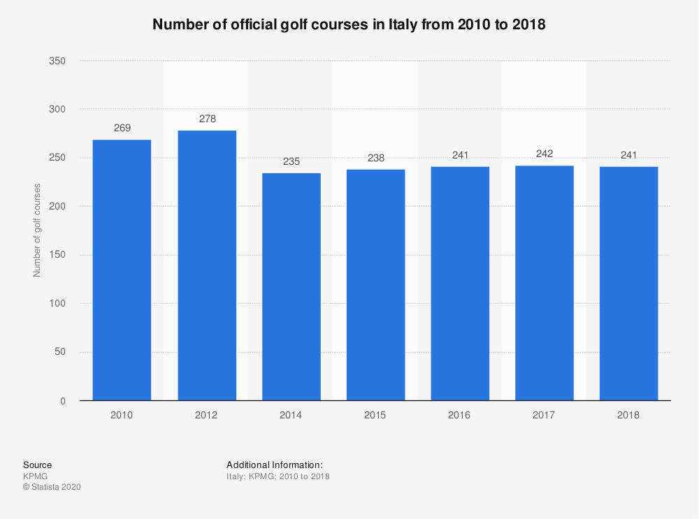 Statistic: Number of official golf courses in Italy from 2010 to 2018 | Statista