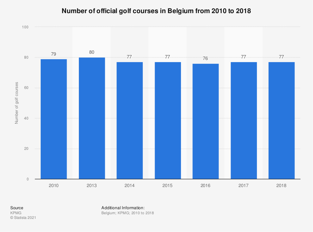 Statistic: Number of official golf courses in Belgium from 2010 to 2017  | Statista
