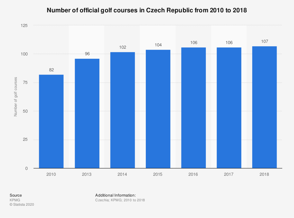 Statistic: Number of official golf courses in Czech Republic from 2010 to 2018 | Statista