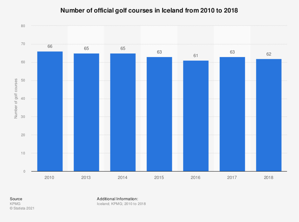 Statistic: Number of official golf courses in Iceland from 2010 to 2017  | Statista