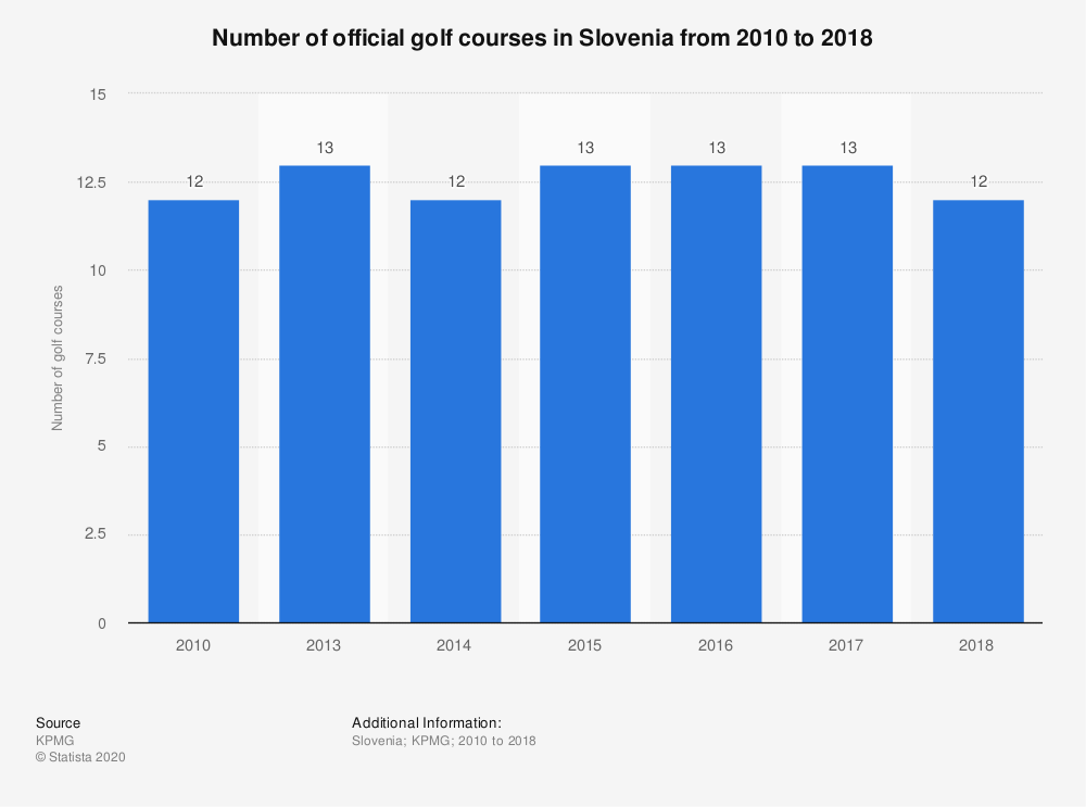 Statistic: Number of official golf courses in Slovenia from 2010 to 2017  | Statista