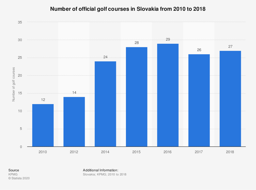 Statistic: Number of official golf courses in Slovakia from 2010 to 2018 | Statista