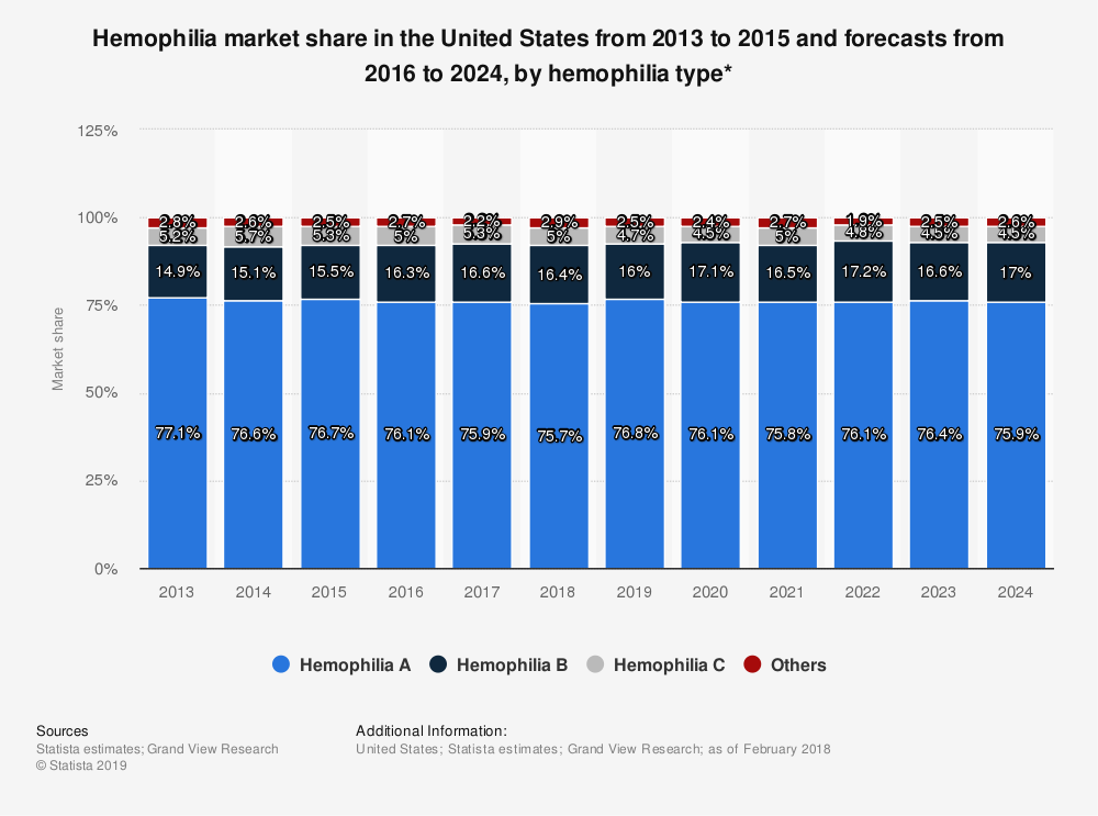 Statistic: Hemophilia market share in the United States from 2013 to 2015 and forecasts from 2016 to 2024, by hemophilia type* | Statista