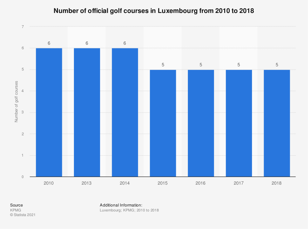 Statistic: Number of official golf courses in Luxembourg from 2010 to 2018 | Statista