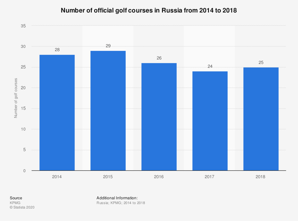 Statistic: Number of official golf courses in Russia from 2014 to 2017  | Statista