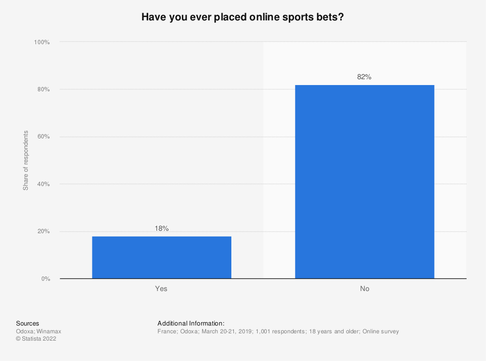 Statistic: Have you ever placed online sports bets?* | Statista
