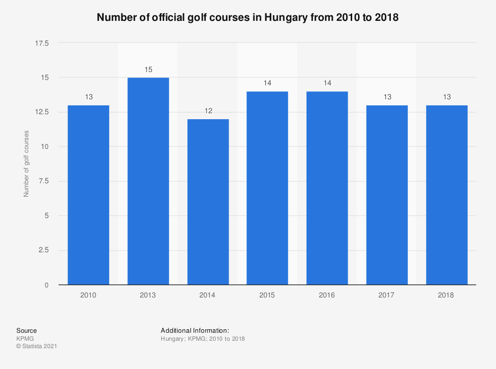 Statistic: Number of official golf courses in Hungary from 2010 to 2018 | Statista