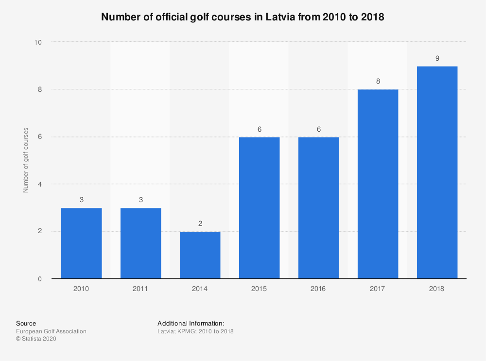 Statistic: Number of official golf courses in Latvia from 2010 to 2017  | Statista
