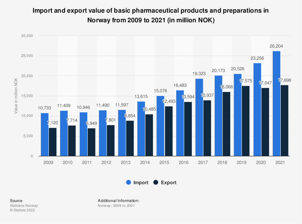 Statistic: Import and export value of basic pharmaceutical products and preparations in Norway from 2009 to 2020 (in million NOK) | Statista