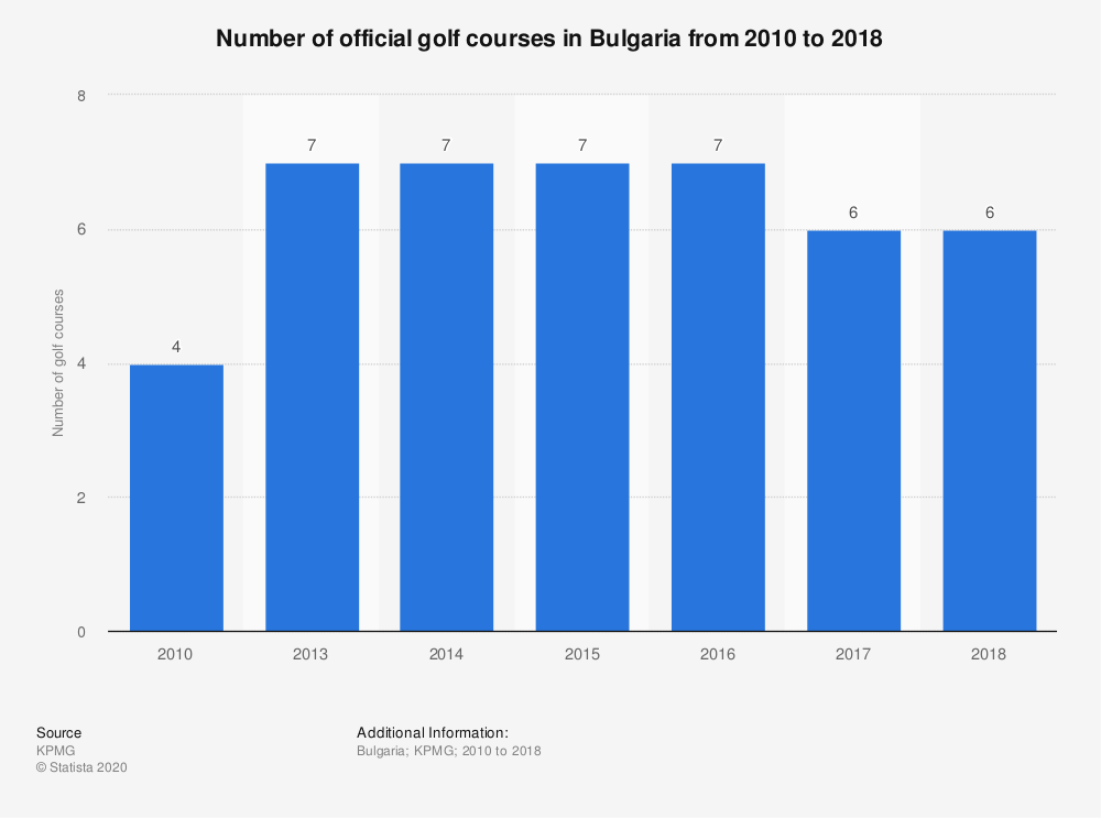 Statistic: Number of official golf courses in Bulgaria from 2010 to 2017  | Statista