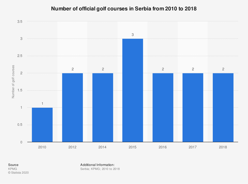 Statistic: Number of official golf courses in Serbia from 2010 to 2018 | Statista