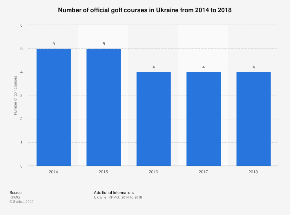Statistic: Number of official golf courses in Ukraine from 2014 to 2017  | Statista
