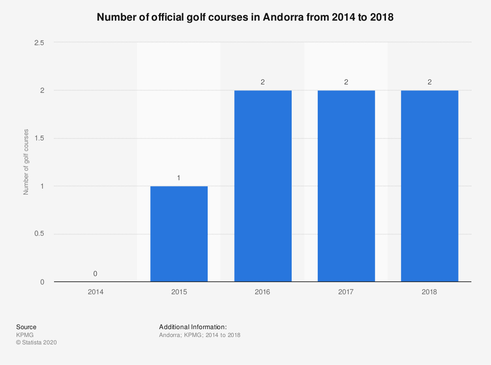 Statistic: Number of official golf courses in Andorra from 2014 to 2018 | Statista